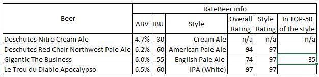New Beer St.Augustines 28-Jun-2016